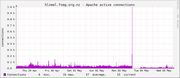 Apache Connections